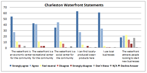 Figure 4: Responses from surveyed community members pertaining to the Charleston waterfront.