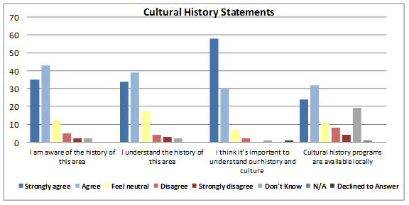 Figure 6: Responses from surveyed community members pertaining to local cultural history.