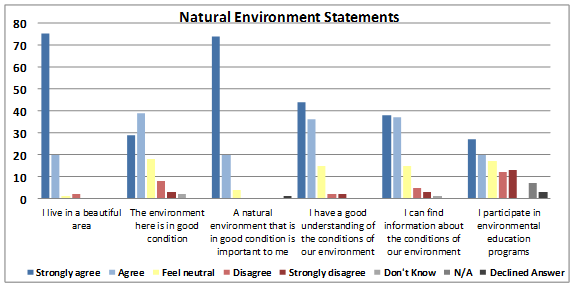 Figure 8: Responses from surveyed community members pertaining to the natural environment.