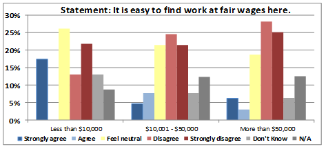 Figure 1: Percentage of community member respondents showing their level of agreement with this statement pertaining to fair wages, when cross-referenced with their income status.