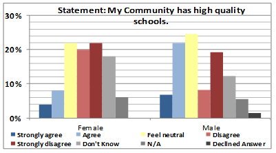 Figure 2: Percentage of community member respondents showing their level of agreement with this statement pertaining to quality of schools, when cross-referenced with their gender.