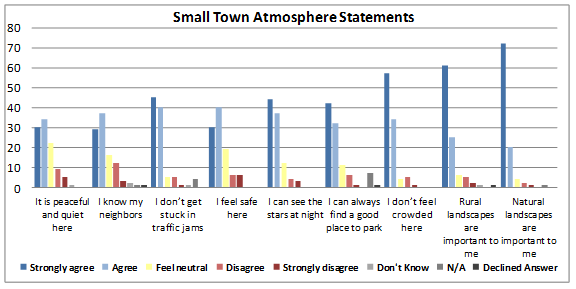 Figure 3: Responses from surveyed community members pertaining to small town atmosphere statements.