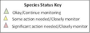 Evaluation:  See each species for individual  status