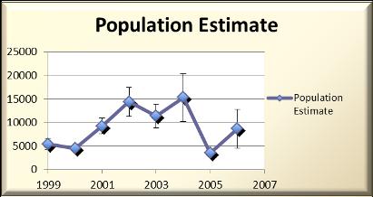 Figure 2. Black bear population estimates for 1999-2006.