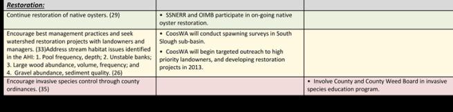 PCW Near-Term Actions Progress Table<br /> Restoration