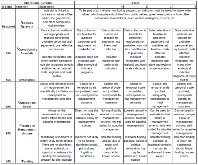 Tables A and B: Weighted scoring rubric showing ecological criteria (A) and operational feasibility criteria (B) from Foushee 2010.