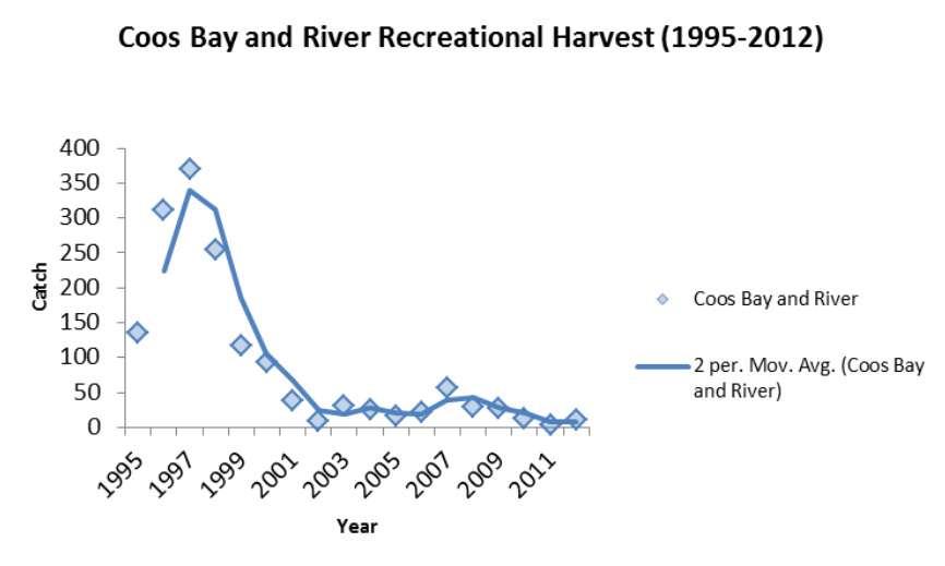 Figure 3. Time series trends for the recreational harvest of white sturgeon in Coos Bay and on the Coos River from 1995 to 2012. Data: ODFW 2013