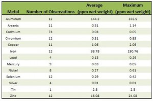 Table 11. Metal concentrations in fishes of Coos Estuary. Data ODEQ 1999, 2002, 2004, 2005, 2006; USEPA 2000