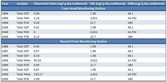 Table 14. Summary of NOAA Mussel Watch Contaminant Monitoring Program (1986-2006) Data: NOAA 1986, 1996, 2006.