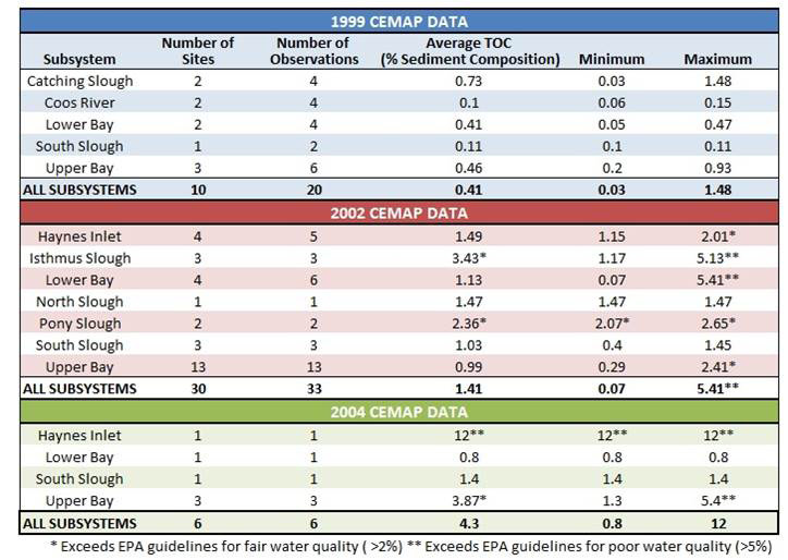 Table 17. CEMAP observations and subsystem averages (1999-2004). Data: ODEQ 1999, 2002, 2004. Sediment quality standards: USEPA 2012
