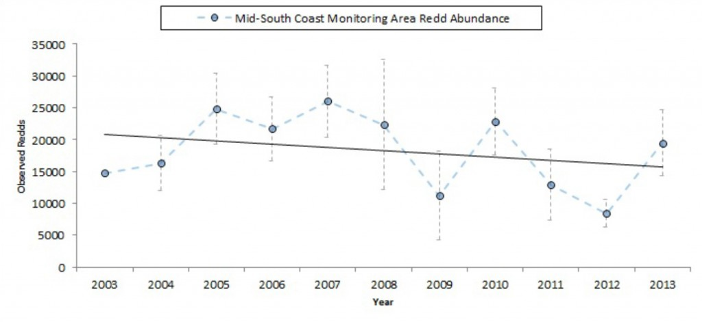 Figure 18. Trends in winter steelhead abundance in terms of number of redd observations over time (blue). Linear regression model (black) suggests a marginal decrease over time (R2=0.08). However, this decrease is not statistically different from zero (p = 0.39). Data: Jacobsen et al. 2013