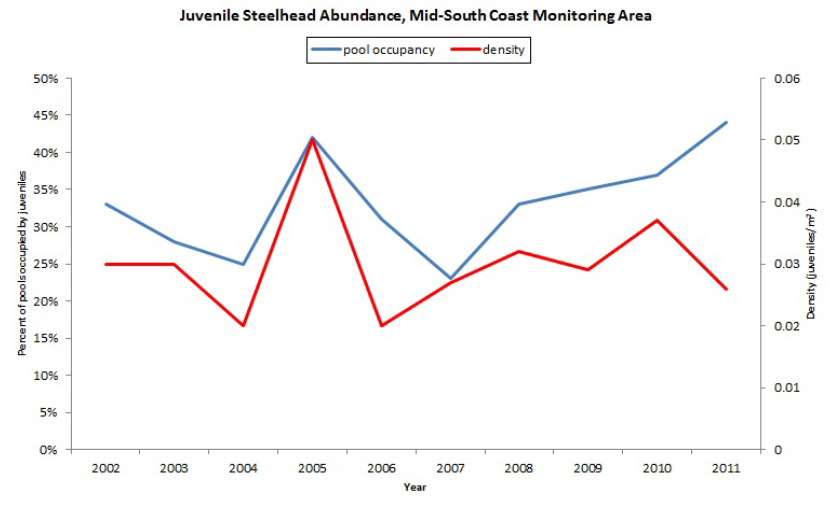 "Figure 20. Juvenile steelhead abundance in first through third order (""wadeable"") streams in the mid-south coast monitoring area. Data: Jepsen and Rodgers 2004; Jepsen 2006; Jepsen and Leader 2007a, 2007b, 2008; Suring and Constable 2009, 2010; Constable and Suring 2010, 2012"