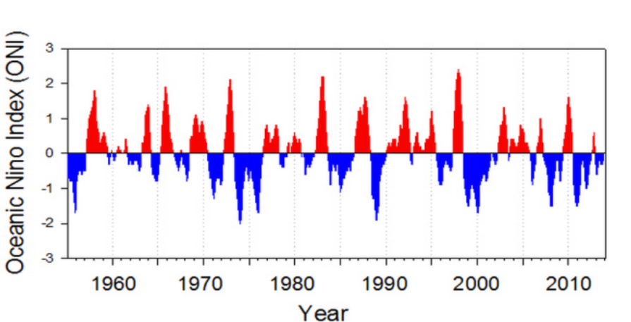 Figure 23. Values of the ONI, 1955 - present. Red bars indicate warm conditions in the equatorial Pacific, blue bars indicate cool conditions in equatorial waters. Large and prolonged El Niño events are indicated by large, positive values of the index. Graphic and caption: NOAA Northwest Fisheries Science Center 2014