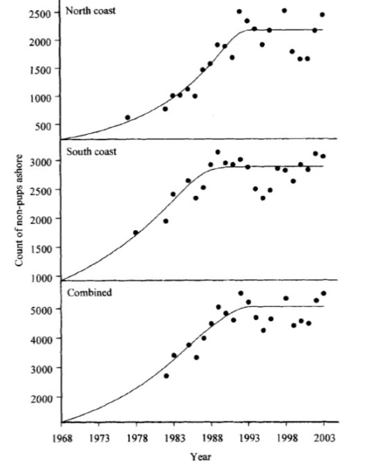 Figure 26. Average (black dots) and predicted (line) counts of non-pup harbor seals ashore in two survey regions in Oregon. The combined total represents the sum of the regional average and predicted values. Graphic and Caption: Brown et al. 2005