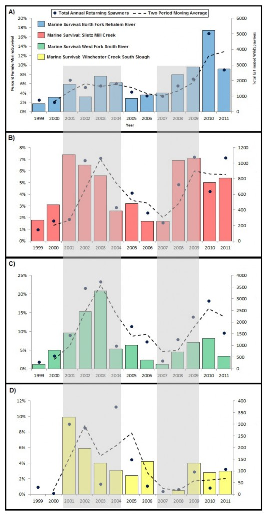 Figure 7.  Trends in Coho salmon marine survival rates (bar graph) and returning wild spawning adult numbers (line graph) for four of the eight LCM basins. Generalized areas of high return rates (2001-2004) and low return rates (2007-2009) have been highlighted in grey. Data: Suring et al. 2012, ODFW 2012a.