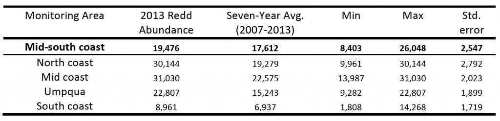 Table 6. Winter steelhead abundance data in terms of redd abundance from 2007 to 2013. Data: Suring and Lewis 2008; Suring et al. 2008; Brown and Lewis 2009 and 2010; Brown et al. 2011 and 2012; Jacobsen et al. 2013