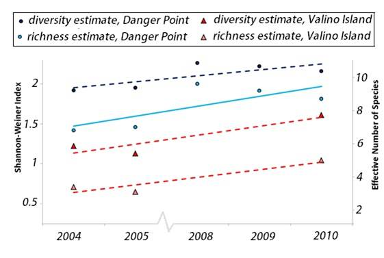 Figure 10. Diversity and species richness of marsh plant communities at Danger Point marsh (blue). Linear trendlines show general increase in both diversity (dashed) and richness (solid) at these two sites. Sampling did not occur in 2006 and 2007. Data: Hamilton 2011