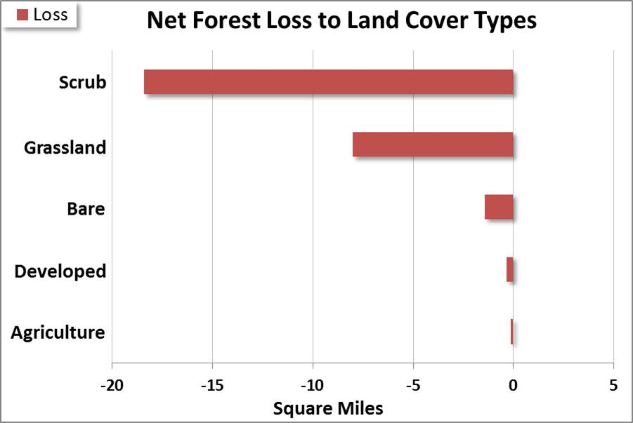 """Figure 11. Net loss of all forest types (evergreen, deciduous and mixed) to different land cover type categories from 1996 to 2010. """"Bare"""" land covers include unconsolidated shores, and barren lands. """"Developed"""" groups low, medium and high intensity development with developed open space. """"Agriculture"""" combines pasture/hay with cultivated crop land. Data: C-CAP 2014"""