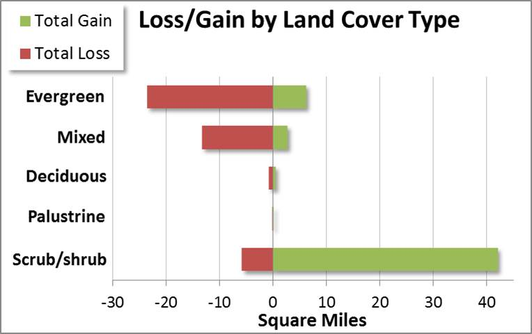 Figure 12. Distribution of gains and losses of forest and scrub/shrub cover from 1996 to 2010. Data: C-CAP 2014