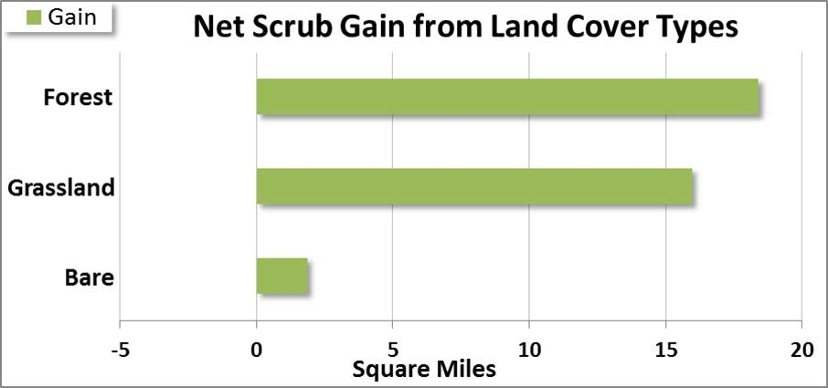"""Figure 13. Net gain to scrub/shrub lands from three land cover type categories from 1996 to 2010. """"Bare"""" land covers include unconsolidated shores, and barren lands. """"Forest"""" lands group evergreen, deciduous and mixed forest types together. Data: C-CAP 2014"""