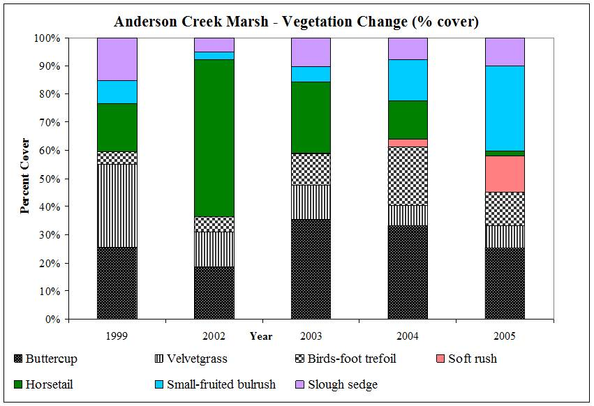 Figure 14. Vegetation change in Anderson Creek floodplain, 1999-2005. Solid colors represent native species. Black and white patterns represent non-native species. Data and graphic: Cornu 2005b