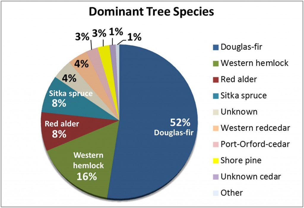 """Figure 14. Percent cover of dominant tree species in the forested regions of the project area. Incense cedar (Calocedrus decurrens) dominated 1% of the project area according to the data, but was changed to """"Unknown cedar"""" since incense cedar is not known to occur near the coast. The category """"Other"""" includes combined cover from species that are dominant in less than 1% of the forested area, including: white fir, grand fir, white fir/grand fir cross, bigleaf maple, vine maple, white alder, and bay laurel. Forest land that was not tallied by species is designated """"Unknown"""". Data: LEMMA 2014a"""