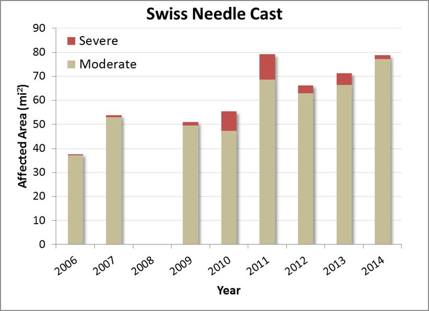 Figure 19. Total square miles in the project area affected by Swiss needle cast disease from 2006 to 2014. Data from 2008 were incomplete, and thus were excluded from this analysis. Data: ODF 2014b.