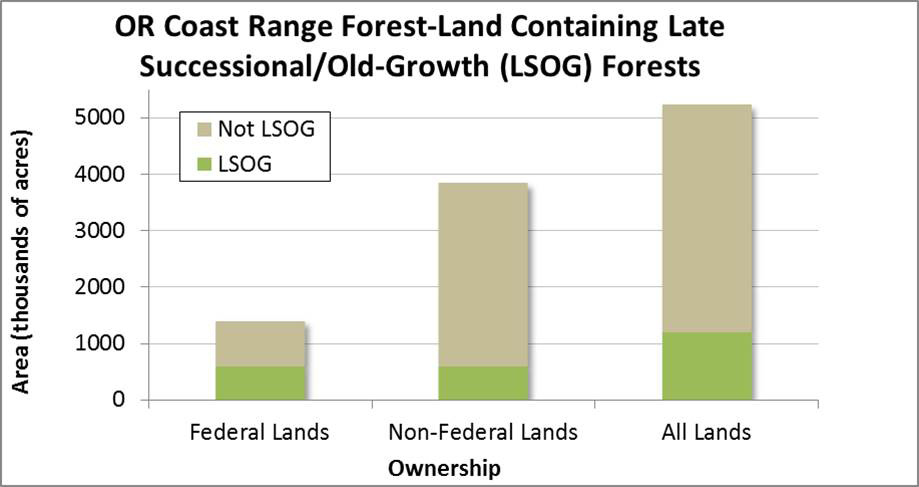 Figure 1. Area of late successional and old-growth forest as compared to younger forest lands on federal, non-federal and all lands combined in the Oregon coast range. Non-federal lands include state, tribal, and private ownership.  Data: Moeur et al. 2011