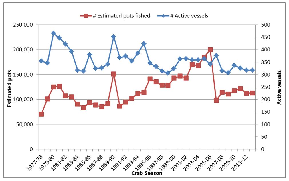 Figure 2. Number of active vessels and estimated number of pots used in Oregon's commercial Dungeness crab fishery from 1977-78 to 2012-13 crab seasons. Graph ODFW 2001.