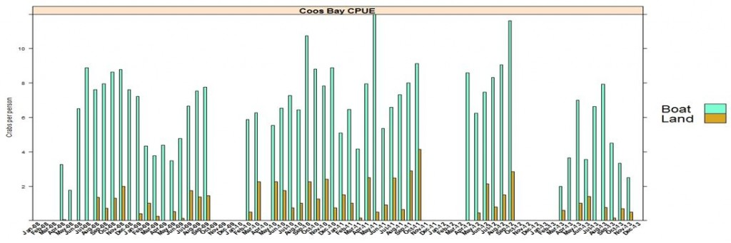 Figure 3. Recreational Dungeness crab catch per person in Coos Bay 2008-2013. Graph: ODFW 2001.