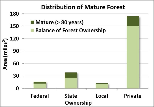 Figure 3. Distribution of mature forest by land ownership in the project area. Federal lands include those held by US Army Corps of Engineers, US Bureau of Land Management, and US Forest Service. State lands include those held by OR Department of State Lands, OR Parks and Recreation Department, and OR Department of Forestry. City and Coos County lands are grouped together as local ownership. Tribal lands were not designated in this data set. Data: LEMMA 2014b; ODF 2014a.