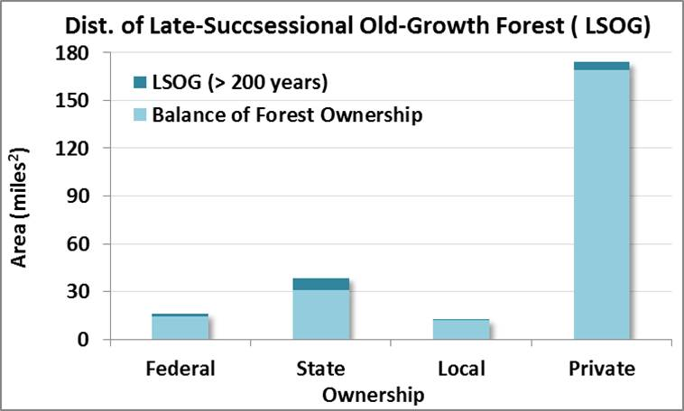 Figure 4. Distribution of late successional and old growth forests (LSOG) by land ownership in the project area. Federal lands include those held by US Army Corps of Engineers, US Bureau of Land Management, and US Forest Service. State lands include those held by OR Department of State Lands, OR Parks and Recreation Department, and OR Department of Forestry. City and Coos County lands are grouped together as local ownership. Tribal lands were not designated in this data set. Data: LEMMA 2014b; ODF 2014a.