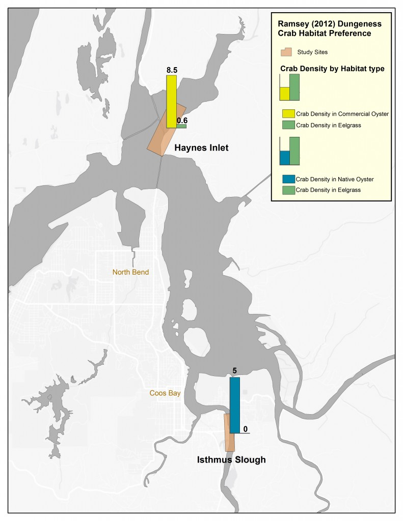 Figure 7. Study sites from Ramsay 2012, showing juvenile Dungeness crab density (per m2) in eelgrass, native oyster and commercial oyster habitats. Numbers on bars represent average density in that habitat type