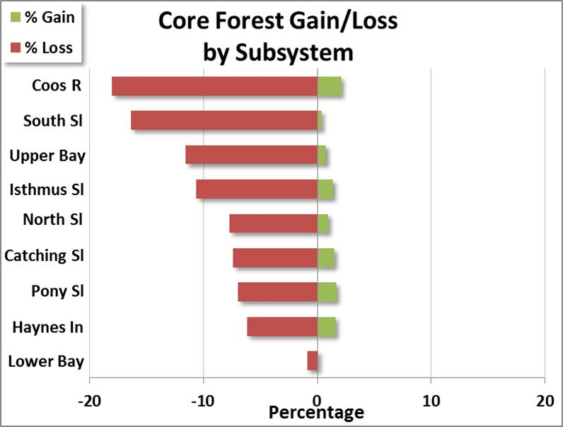 Figure 8. Distribution of gains and losses of core forest from 1996 to 2010 at each subsystem as a percentage of square miles/total subsystem land area. Gains/losses are conversions from non-forest lands as well as from other forest fragmentation classes. Data: C-CAP 2014.
