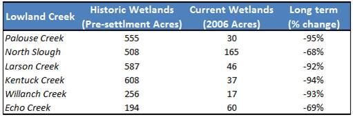 Table 1. Estimates of historic wetland habitat loss since European settlement in six lowland sub-basins of the Coos estuary (see Figure 2). Data: CoosWA 2006