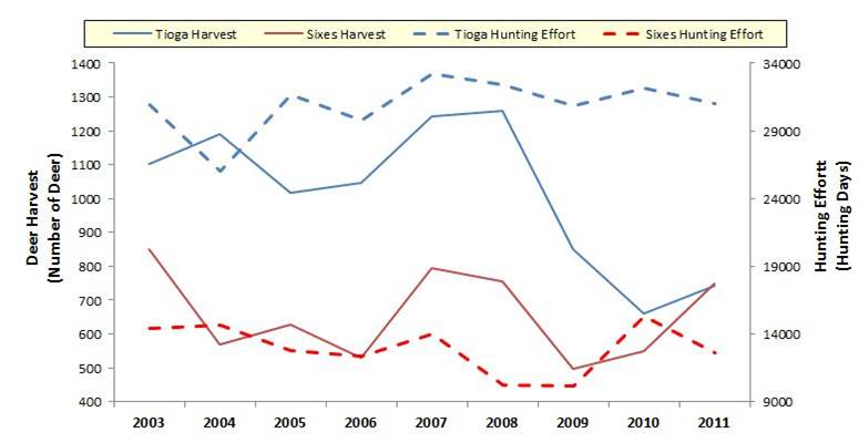 Figure 11. Deer harvest (solid) and hunting effort (dashed) in both the Tioga (blue) and Sixes (red) GMUs. Data: ODFW 2011.