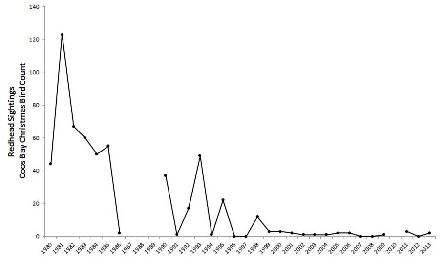 Figure 12. Redhead abundance in the Coos estuary. Data gaps in CBC data exist for years during which the Count was not conducted (2010) or not reported (1987-89).  Data: Audubon 2014, Rodenkirk 2012; Sketch: Csuti et al. 1997