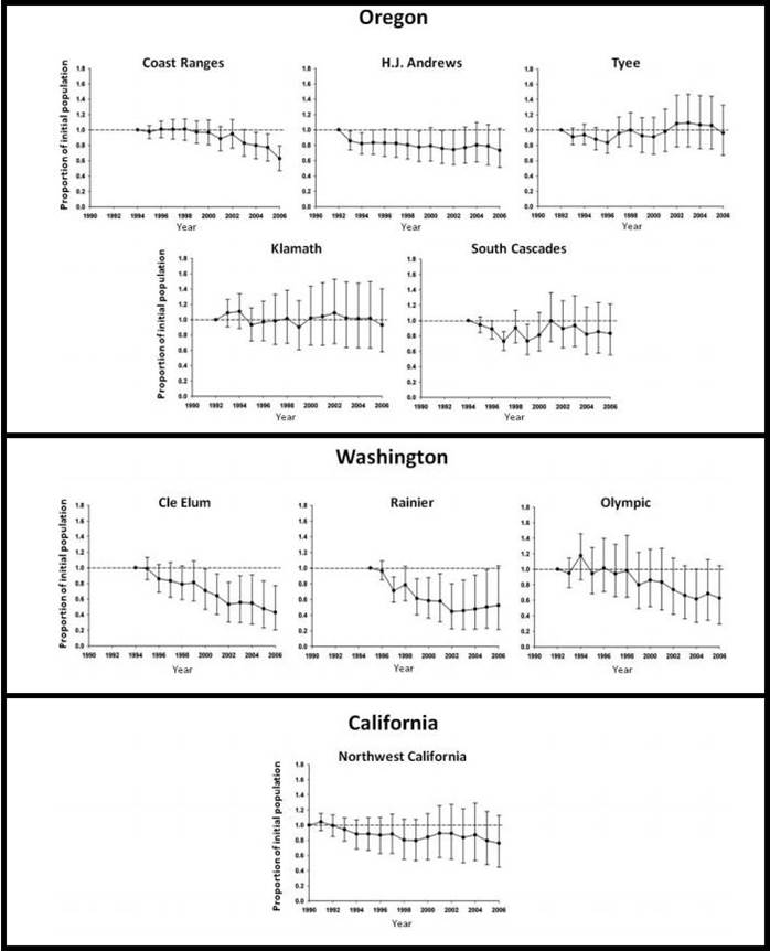 Figure 13. Northern spotted owl population trends (1990-2008) in Oregon, Washington, and California study sites with 95% confidence intervals. Data are expressed in terms of percent change since the early 1990s. Population trends falling below the dashed line indicate declining numbers. Data: Davis et al. 2011