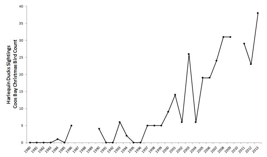 Figure 14. Harlequin duck abundance in the Coos estuary. Data gaps in CBC data exist for years during which the Count was not conducted (2010) or not reported (1987-89). Data: Audubon 2014, Rodenkirk 2012; Sketch: Csuti et al. 1997