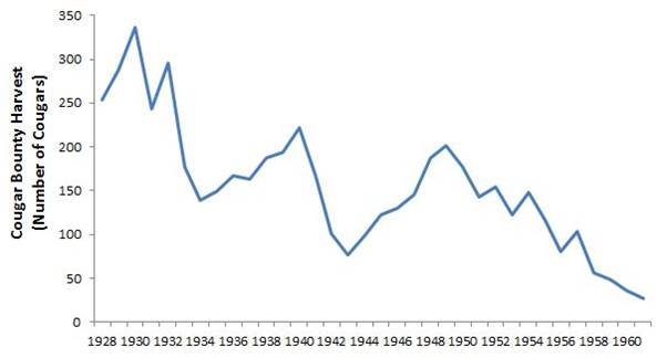 Figure 15. Number of cougars bountied annually in Oregon (1928-1961) Data and Caption: ODFW 2006