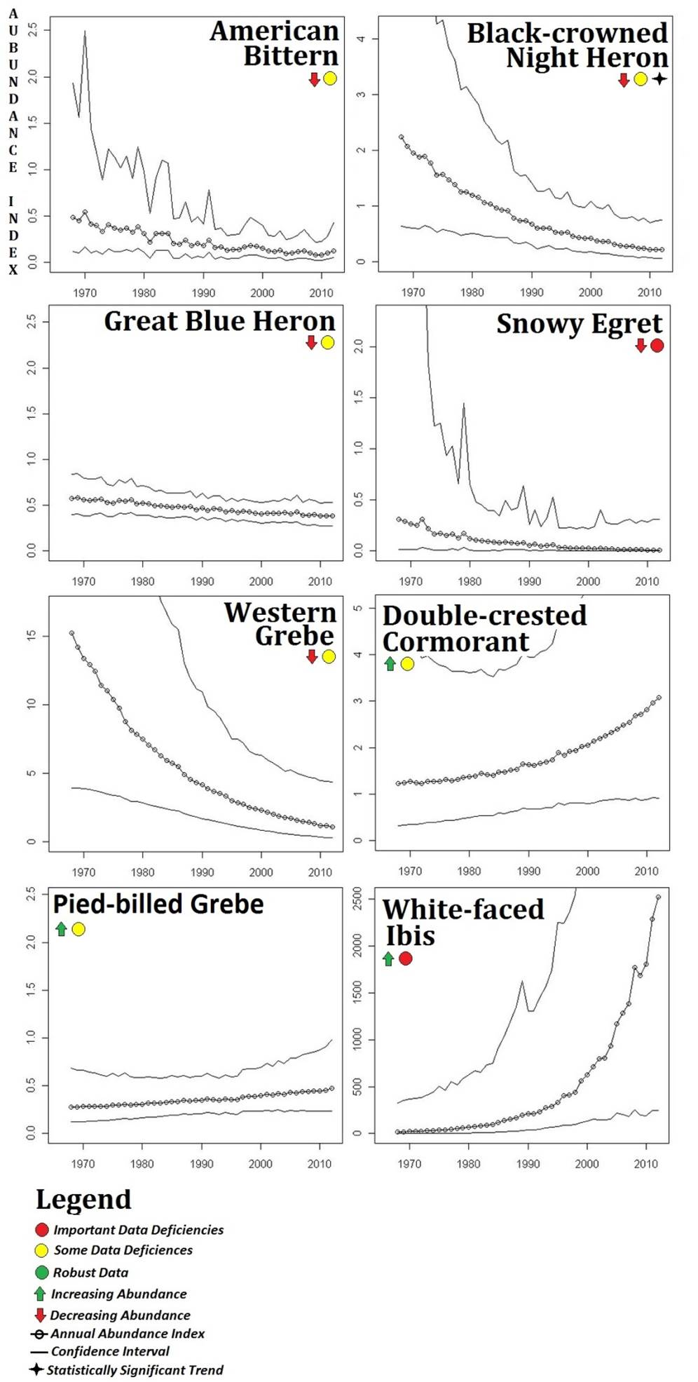 Figure 16. North American Breeding Bird Survey (BBS) data for statewide abundance trends (1966-2012).The BBS data show eight wading bird species exhibiting clear trends over time. The black-crowned night heron (Nycticorax nycticorax) has shown a statistically significant decline. No species has shown a statistically significant abundance increase. Data: USGS 2014