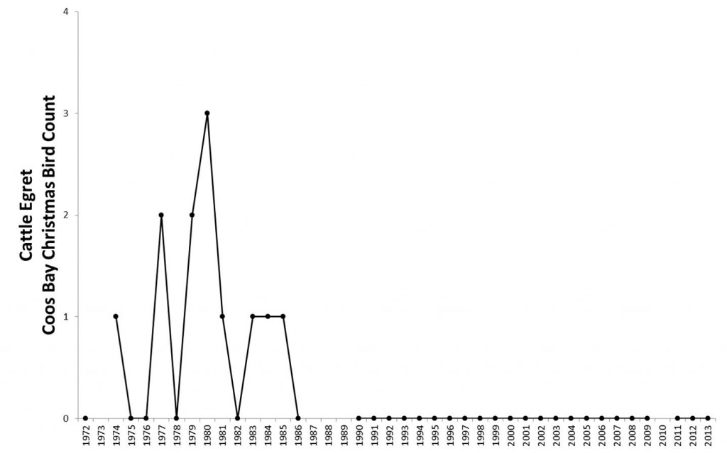 Figure 17. Cattle egrete abundance in the Coos estuary. Data gaps in CBC data exist for years during which the Count was not conducted (2010) or not reported (1987-89). Data: Audubon 2014, Rodenkirk 2012