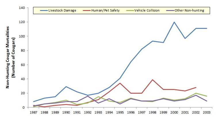 Figure 17. Non-hunting cougar mortality has been increasing statewide since the late 1980s, with the large majority of non-hunting mortality resulting from livestock damage. Data: ODFW 2006