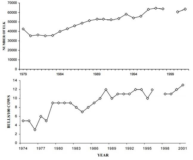 Figure 3. Statewide elk population trend (top) and post-hunting season bull elk ratio (bottom) from the mid-to-late 1970s to 2001 show a general trend of increasing abundance. Figure modified from: ODFW 2003a.