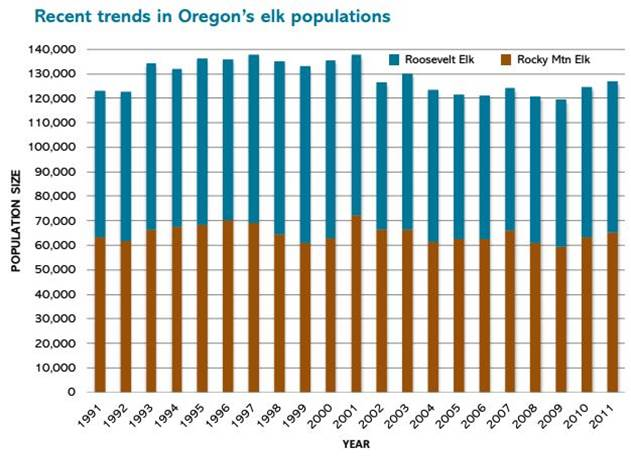 Figure 4. The historic (1970-2000) trend of stable or generally increasing elk populations statewide has continued in the most recent decade. Rocky Mountain elk (Cervus Canadensis nelsoni) is a distinct subspecies of elk that does not occur in the project area. Figure: Oregon Forest Resources Institute 2013.