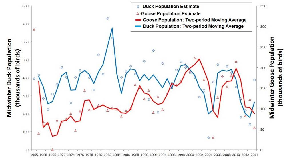 """Figure 4. Trends in midwinter population of ducks (blue) and geese (red) in Oregon (1965-2014). Point estimates for midwinter population of ducks (dots) and geese (triangles) are connected by a two-period moving average, which helps to bring out underlying trends by imposing """"smoothness"""" on the population data. Data: USFWS 2014b"""