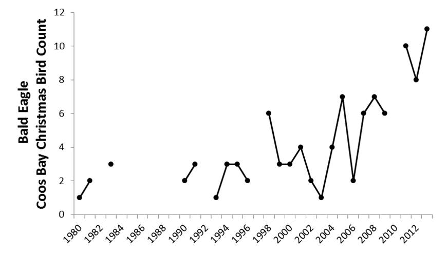Figure5. Coos Bay CBC data indicate that local midwinter bald eagle abundance has generally increased since 1980. Some data gaps occur during years in which the CBC was not conducted (2010) or not reported (1987-89). Data: Audubon 2014, Rodenkirk 2012