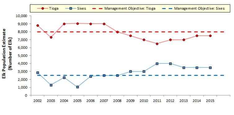 Figure 5. Populations trend data (2002-2015) in the Tioga (red) and Sixes (blue) Units shown relative to the management objectives (dashed) for each GMU. Management Objectives vary by GMU, because hunting regulations are different in the Tioga Unit than they are in the Sixes Unit. Data: ODFW 2015b.