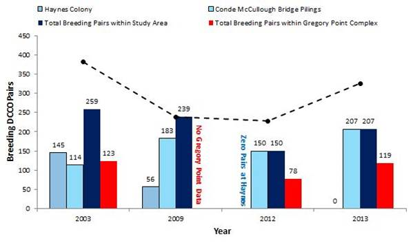 Figure 7. Population trends in double-crested cormorant breeding colonies within the study area (blue) and at the Gregory Point Complex (red). Total population numbers (breeding pairs) are shown above their respective bars. The total local breeding population (dashed line) is the vertical sum of colonies within the study area and Gregory Point colonies. Data Naughton et al. 2007; USFWS 2014a