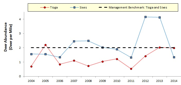 Figure 7. Deer densities (2004-2104) in the Tioga (red) and Sixes (blue) Units shown relative to the general management benchmark (dashed). Data are deer per linear mile. Data: ODFW 2015b.